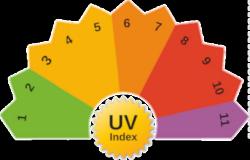 UV skala